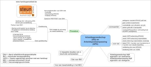 Arbeidsgereedschap (AG) en Arbeidspostaanpassing (APA) 0914