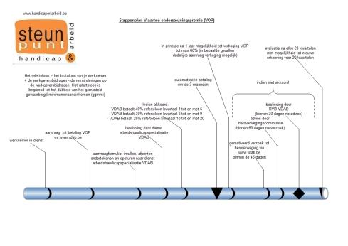 stappenplan VOP 0914